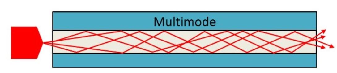Multi Mode Fiber